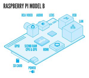 Input /Output, Raspberry-Pi