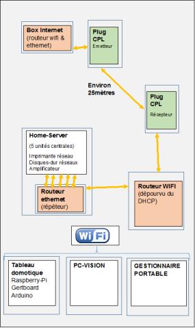Configuration Réseau Internet