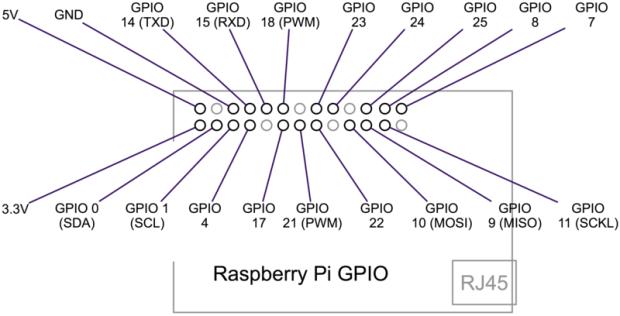 Position du connecteur GPIO