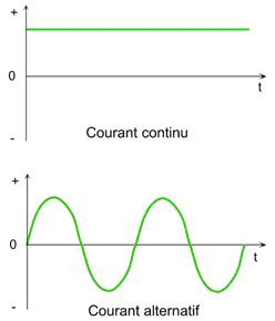 Comparaison courbe courant AC-DC