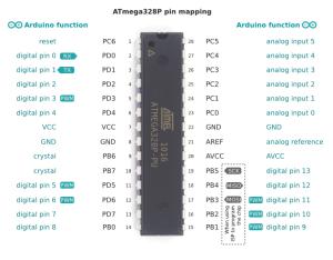 Pin Mapping ATmega