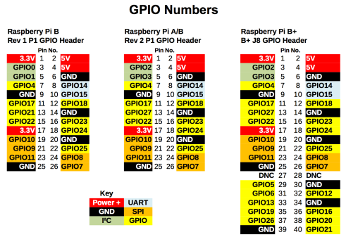 Pin Mapping RPI